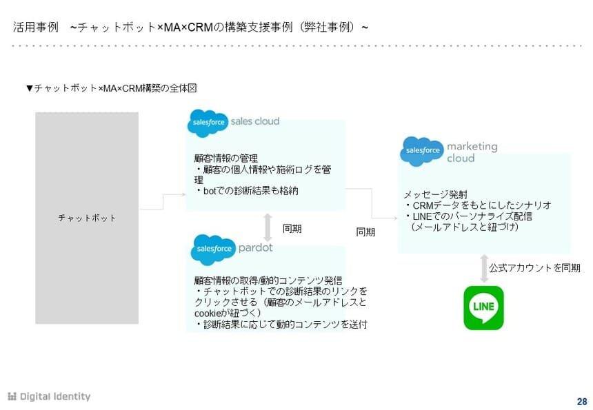 チャットボット×MA×CRM構築の全体図
