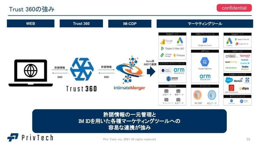 Trust 360の強み