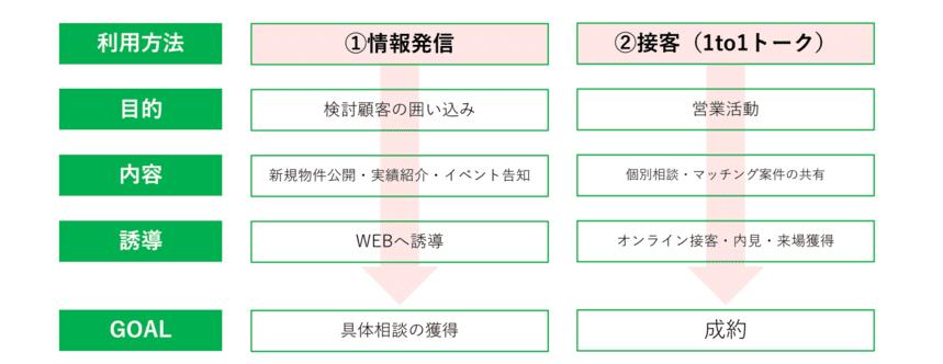 LINE公式アカウント 不動産業界における活用方法
