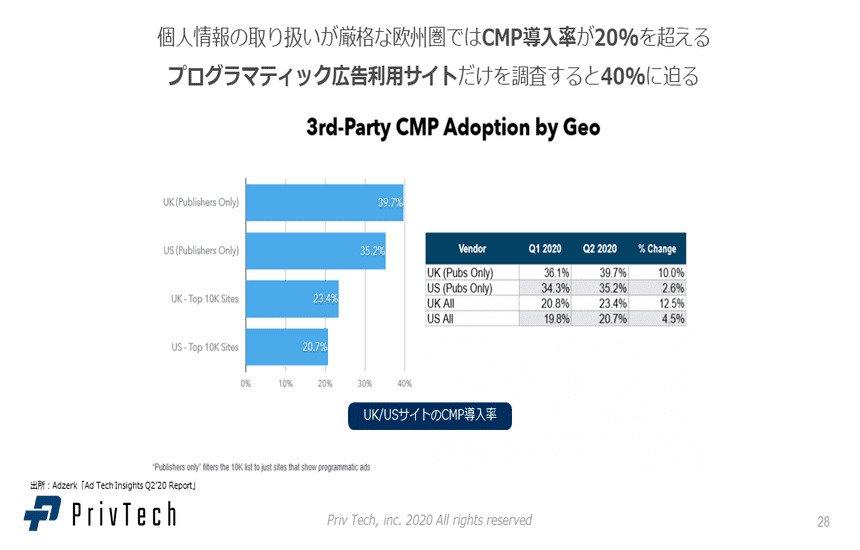 海外サイトのCMP導入率
