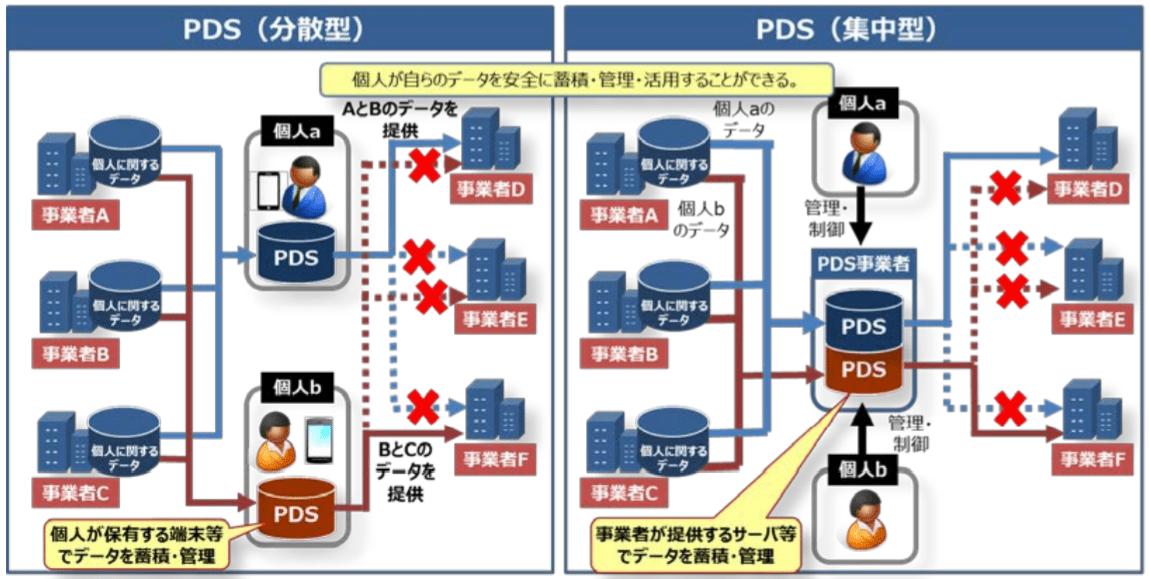 パーソナルデータストアを用いたデータのやり取りの構造