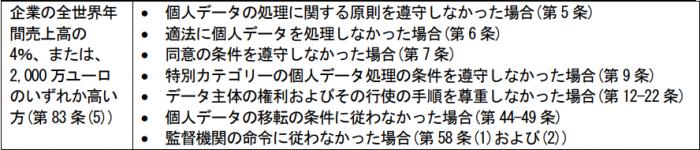 日本貿易振興機構(ジェトロ)「「EU 一般データ保護規則(GDPR)」に関わる実務ハンドブック(入門編)」
